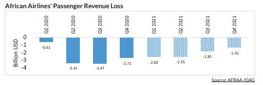 AFRAA Assessment on Passenger Revenue Loss