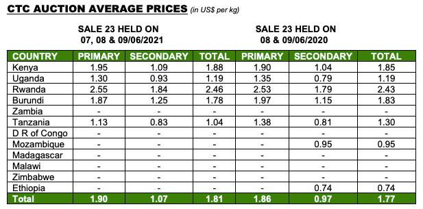 Tea Auction Prices