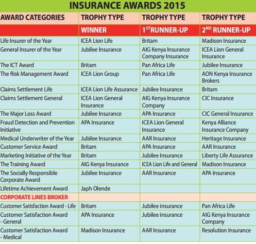 insurance awards 2015