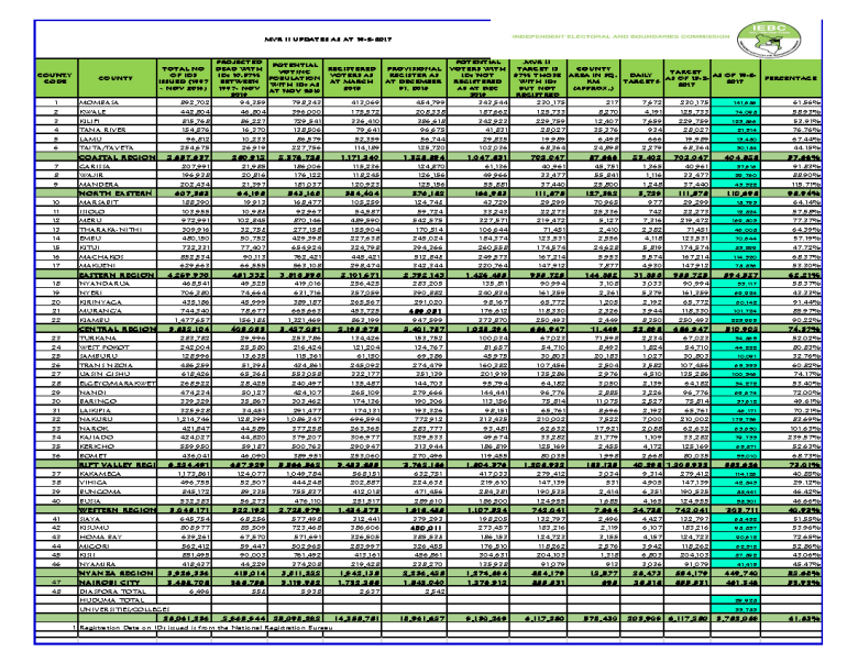registered voters in kenya 2017