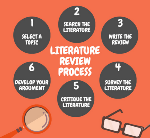 How to do quick research for literature review