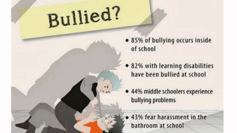How to know your child is being bullied, Signs of bully Victims and Culprits