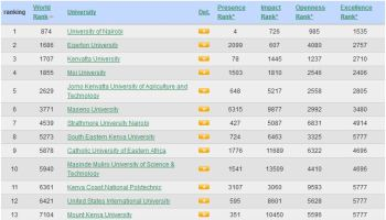 Top 100 best Universities and Colleges in Kenya, 2019 (Rankings by