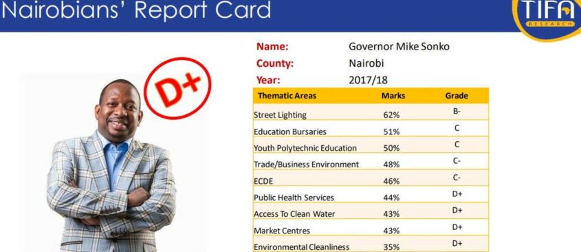 Governor Mike Sonko Tifa Opinion polls score Card