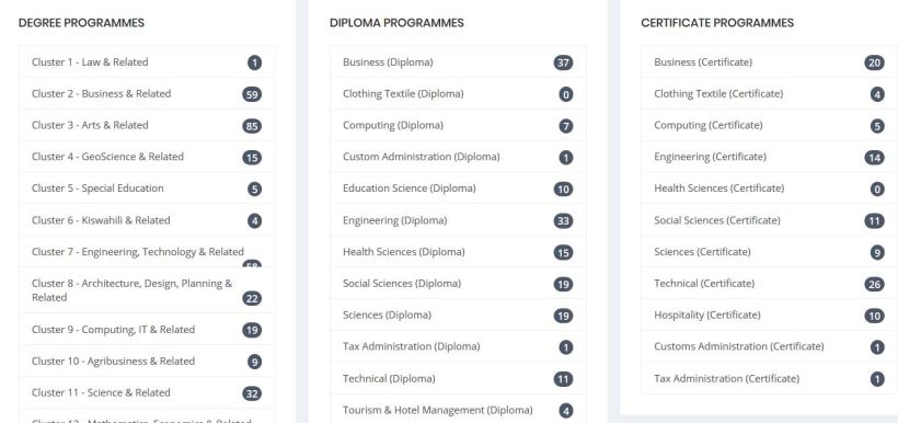 Kenya 2019 KUCCPS Cutoff Points and Cluster Point Calculation for degree courses, Diploma and Certificate