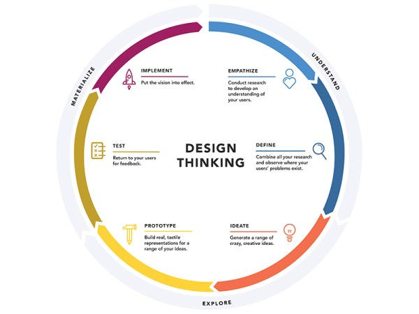 A design thinking cycle describing the steps in design process