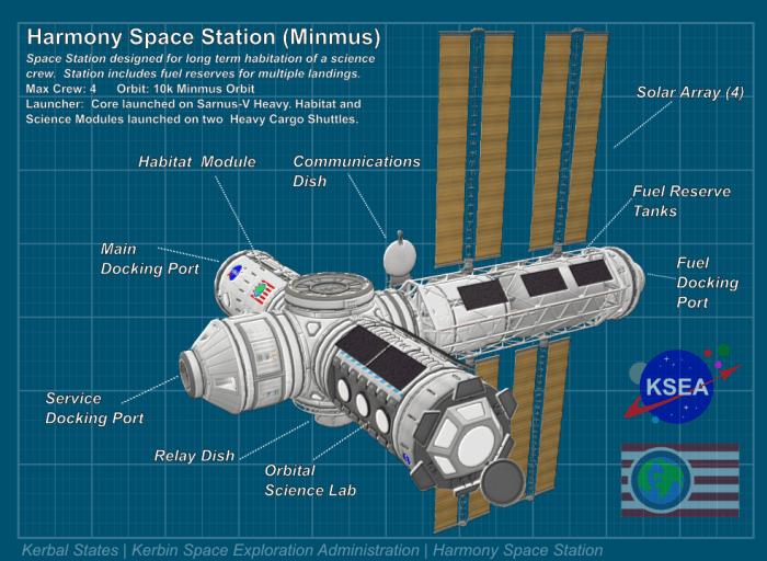 Sarnus V | Kerbal States | Kerbin Space Exploration ...