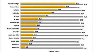 Photo of Charta Politika Merilis Survey Kesukaan Fachrori Lebih Tinggi daripada Fasha