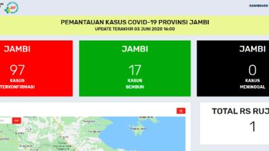Photo of Kabar Baik, Tidak Ada Penambahan Pasien Positif Covid-19 Jambi