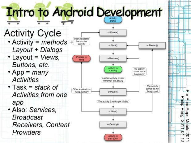 2011-01-12 Intro to Android Development 015