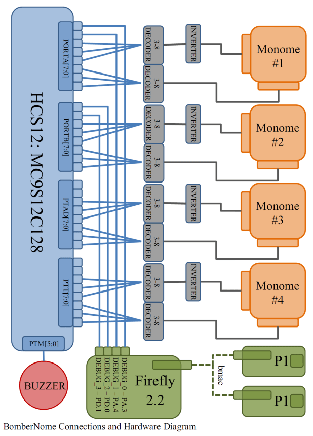 My beautiful hardware diagram