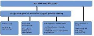 Werkkostenregeling kerstpakket fiscaal regels - www.kerstpakkettencadeaubon.nl