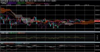 為替相場のチャートと日経平均株価のチャート
