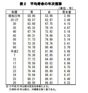 平均寿命年次推移