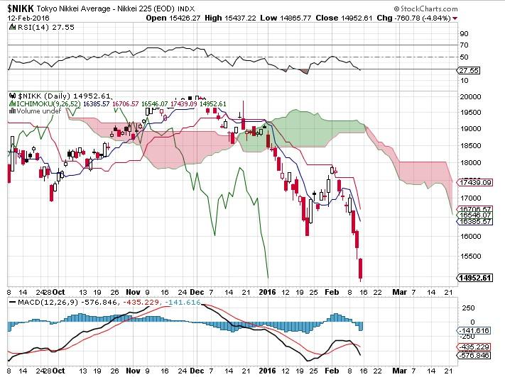 騒げば騒ぐほど、日経平均株価は底なんじゃないの?