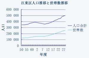江東区の人口推移