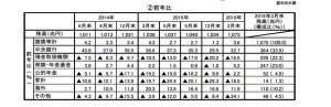 日銀データ