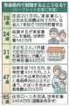青森県で高卒で就職すると、65歳で住宅ローンを完済し、世帯貯蓄が2464万円となる件