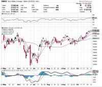 米大統領選直前、株価の動向は?