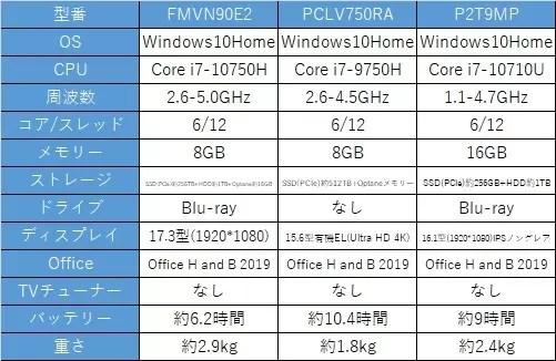 NEC・富士通・dynabook比較