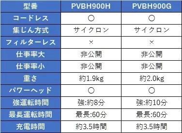 PVBH900H