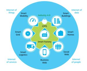 Industry 4.0 Elements