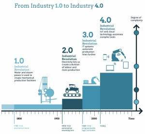 Manufacturing Industry 4.0 Ketan Deshpande