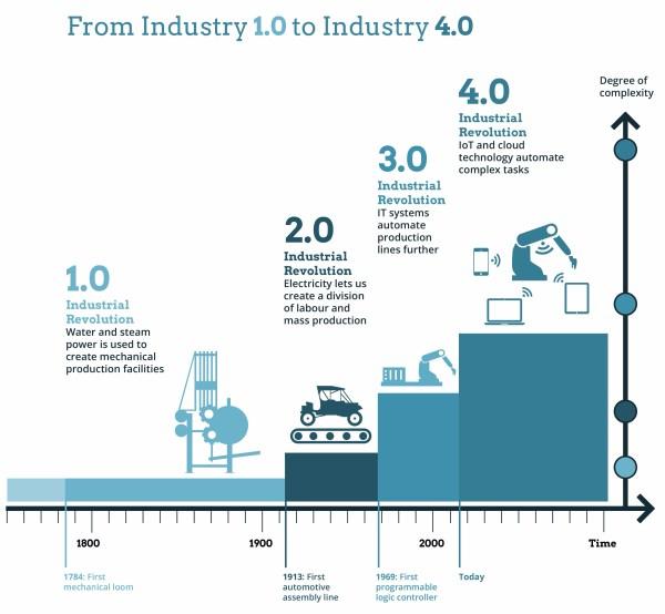 Industry40-transformation-Ketan-sharad-Deshpande-anoka-county-minnesota-mn