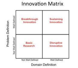Innovation-Matrix-Ketan-Sharad-Deshpande-Anoka-county-MN