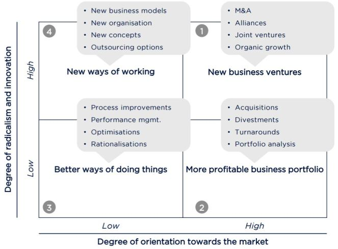 Business-development-strategies-ketan-sharad-deshpande-minnesota-MN