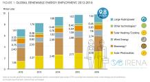 renewable-energy-job-ketan-deshpande-mn