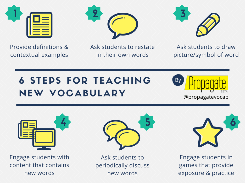 6 Steps For Teaching New Vocabulary