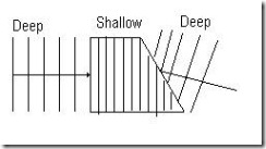 6.4 Refraction Of Wave (3/6)