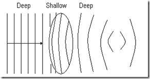 6.4 Refraction Of Wave (5/6)