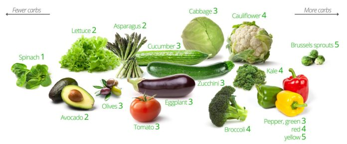Low carb vegetables list
