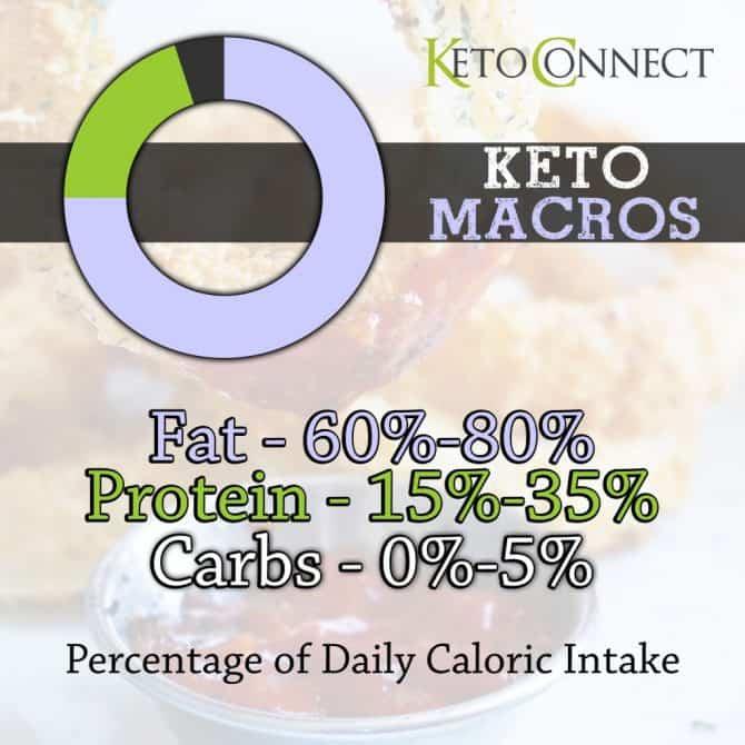 Image result for keto ratio info