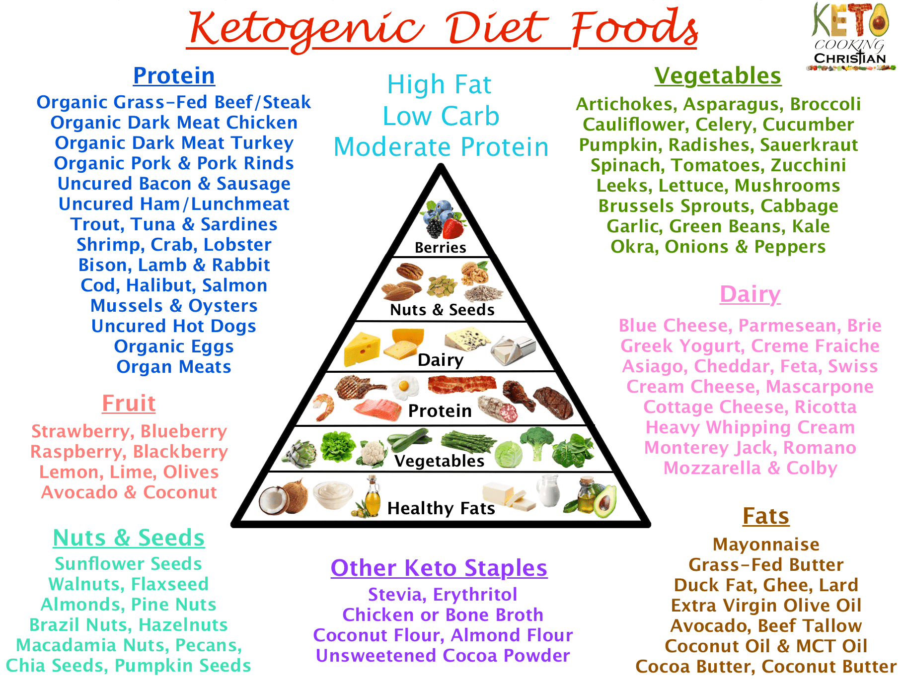 Keto Diet Food List - What Can I Eat? - Wanna Liv