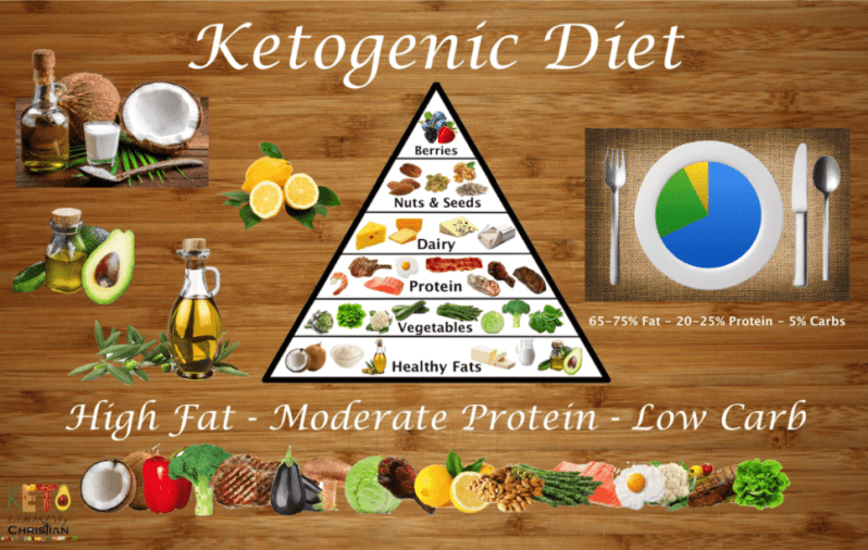 https://ketocookingchristian.com/ketogenic-diet/