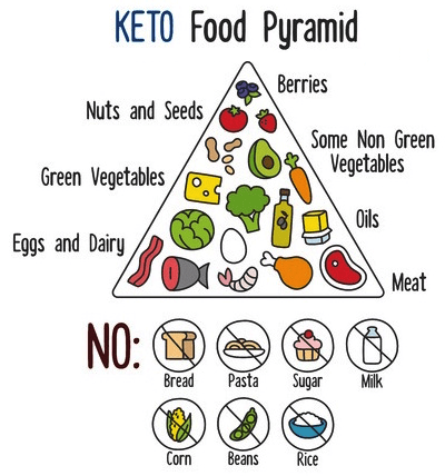 2018 keto food pyramid