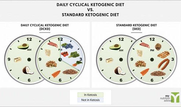 cyclical ketogenic diet, ketogenic diet, cyclical ketogenic diet basics, how to do cyclical ketogenic diet, cyclical ketogenic diet advantages