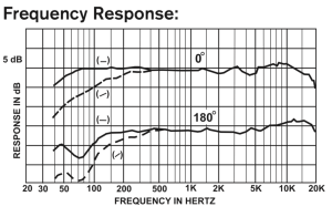 Electro-Voice RE20 Frequency Response