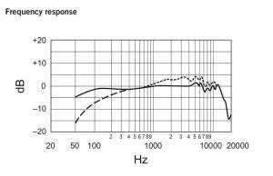 Shure SM7B Frequency Response