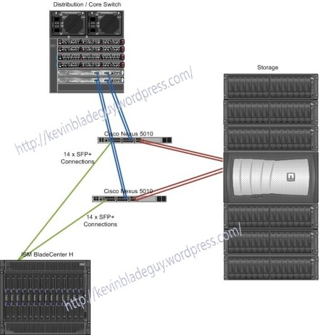 BladeCenter H Diagram 6 x 10Gb Uplinks