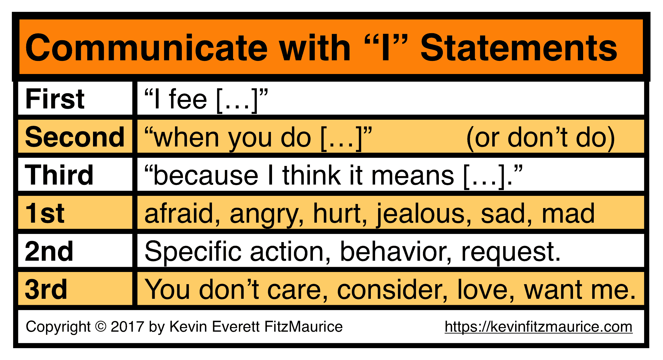How To Use I Messages For Conflict Free Communication