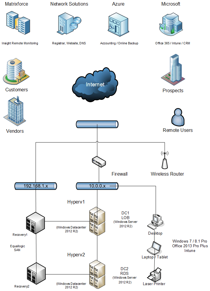 Modern Network Diagram