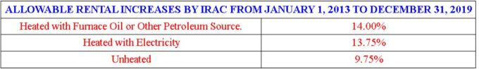 Totals Allowable Rent Increasres from IRAC