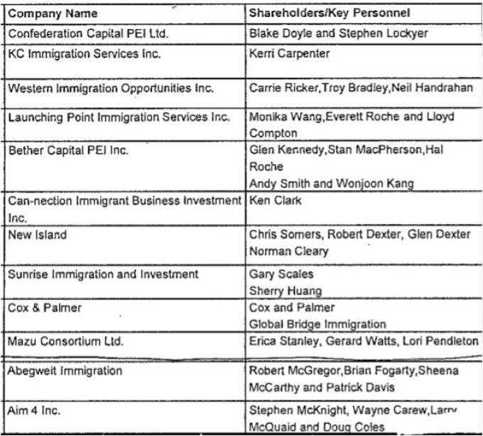 12 companies