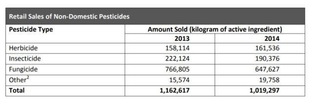 non-domestic pesticides