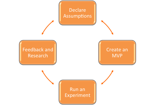Pic of The Lean UX process