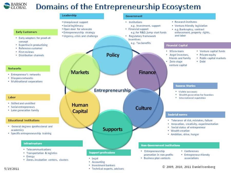 entrepreneurship-ecosystem-domains
